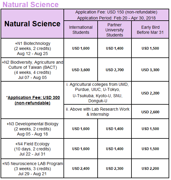 National Taiwan University Natural Sciences Summer 2018 Course List