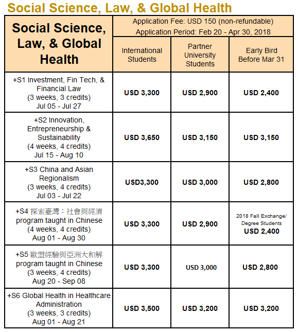 National Taiwan University Social Sciences, Law, and Global Health Summer 2018 Course List