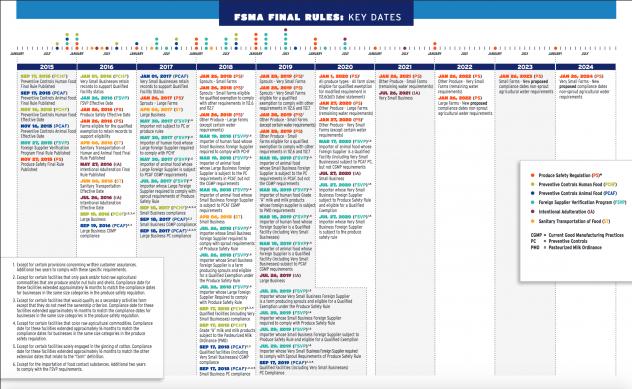 FSMA Compliance Dates