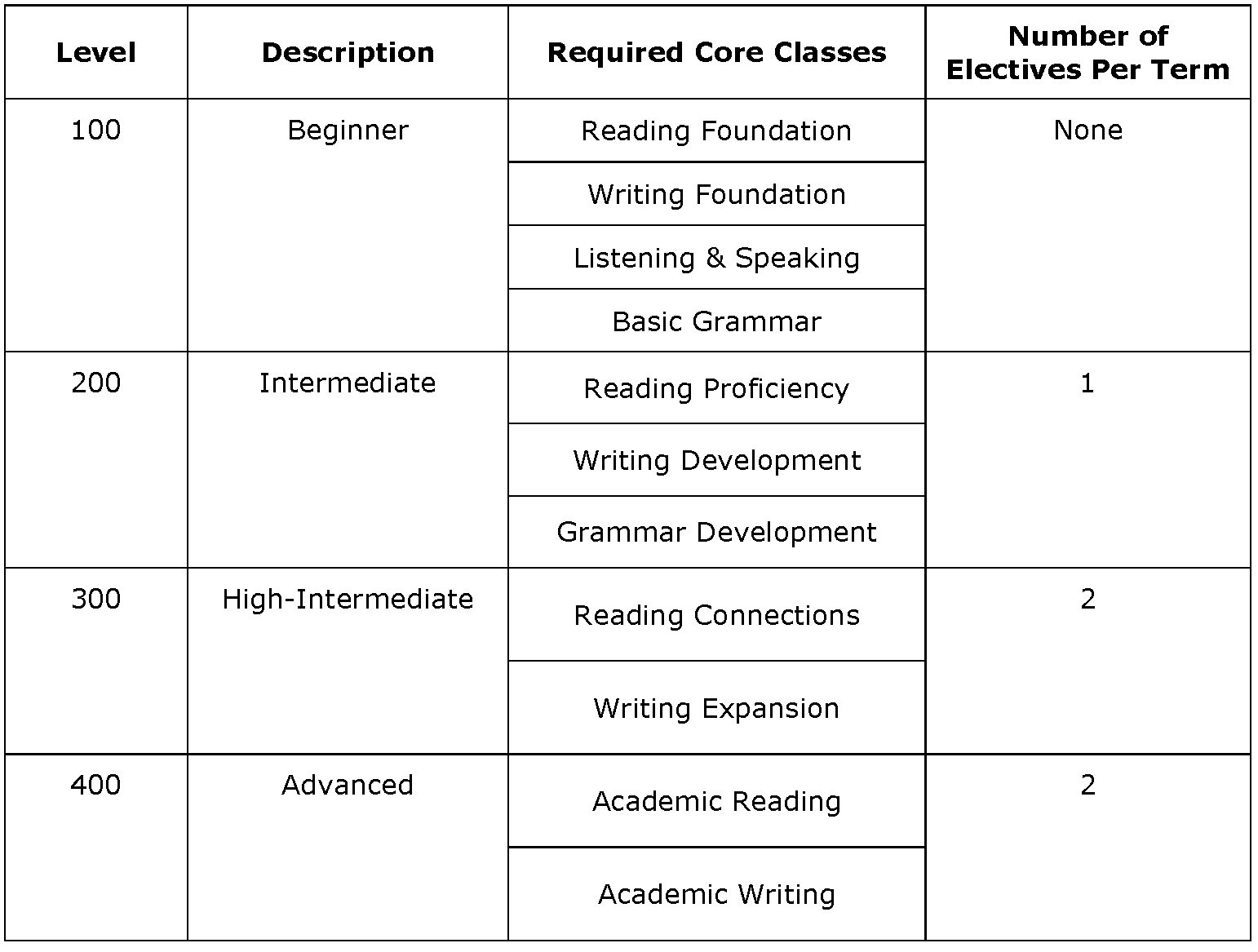 academic english program