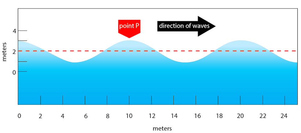 <p><strong>Fig. 4.4.</strong> Diagram of a moving wave</p>