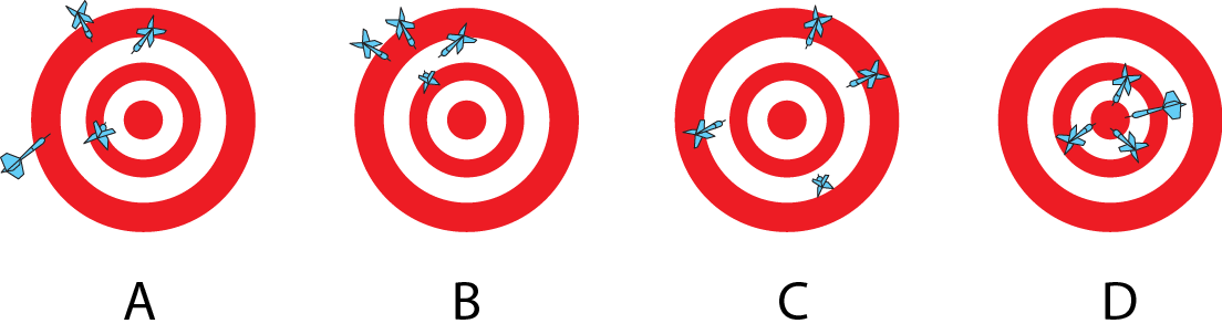 <p><strong>SF Fig. 1.5.</strong> Dartboards showing different accuracy and precision scenarios.</p><br />