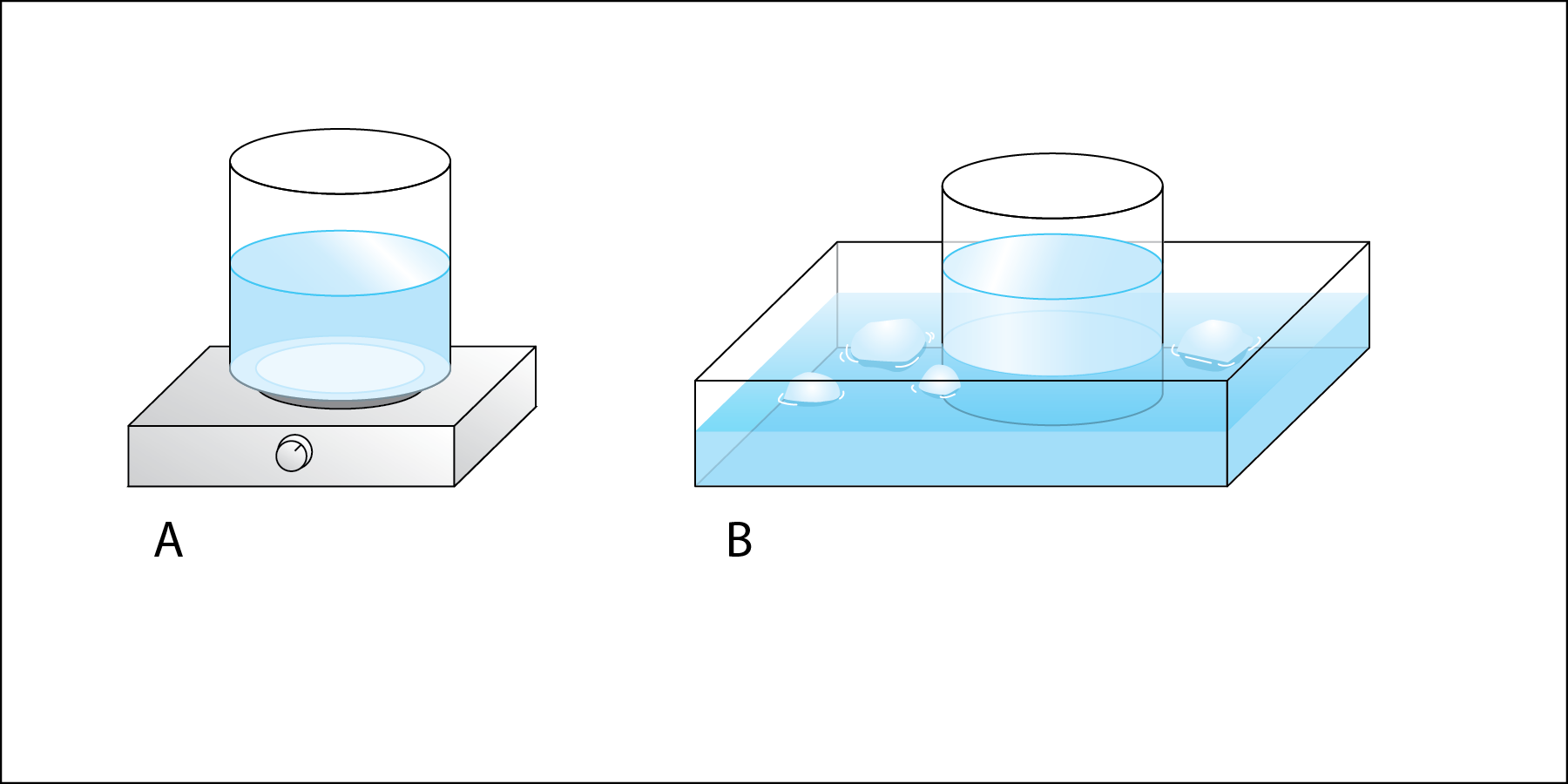 <p><strong>Fig. 2.4</strong>. (<strong>A</strong>) Place a beaker of water on a hot plate to create hot water.(<strong>B</strong>) Place water and ice cubes in a tray to create an ice bath. Place a beaker of water in the ice bath to create cold water.</p>