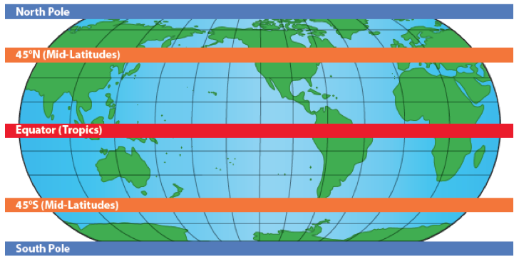 <p><strong>SF Fig. 2.6.</strong> A world map with bands indicating the location of the tropics (red band), mid-latitudes (orange bands), and polar areas (blue bands).</p>