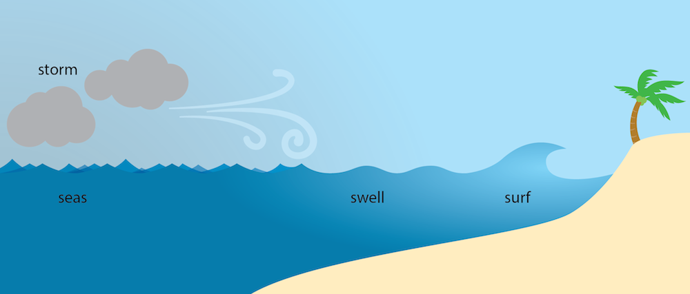 <p><strong>Fig. 4.16.</strong> Transition from unorganized seas to swells</p>