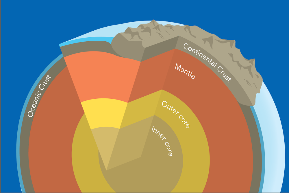 <p><strong>Fig. 7.3.</strong> This graphic representation of the earth's layers shows the inner core, the outer core, the mantle, and the oceanic and continental crusts (not to scale).</p>