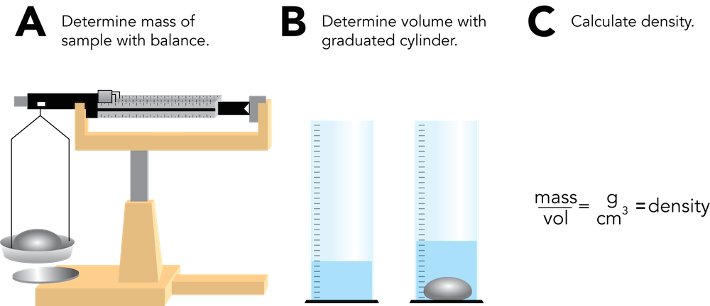 <p><strong>Fig. 7.5.</strong> Procedures for determining density of rock samples</p>