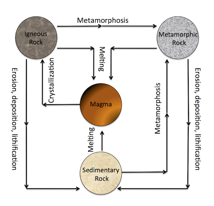 <p><strong>Fig. 7.56.</strong> Diagram of the rock cycle</p>