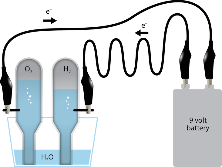 """<p><strong>Fig. 1.12.</strong>&nbsp;Diagram of the mechanism of electrolysis of water; the """"e<sup>-</sup>"""" indicates electrons.</p>"""