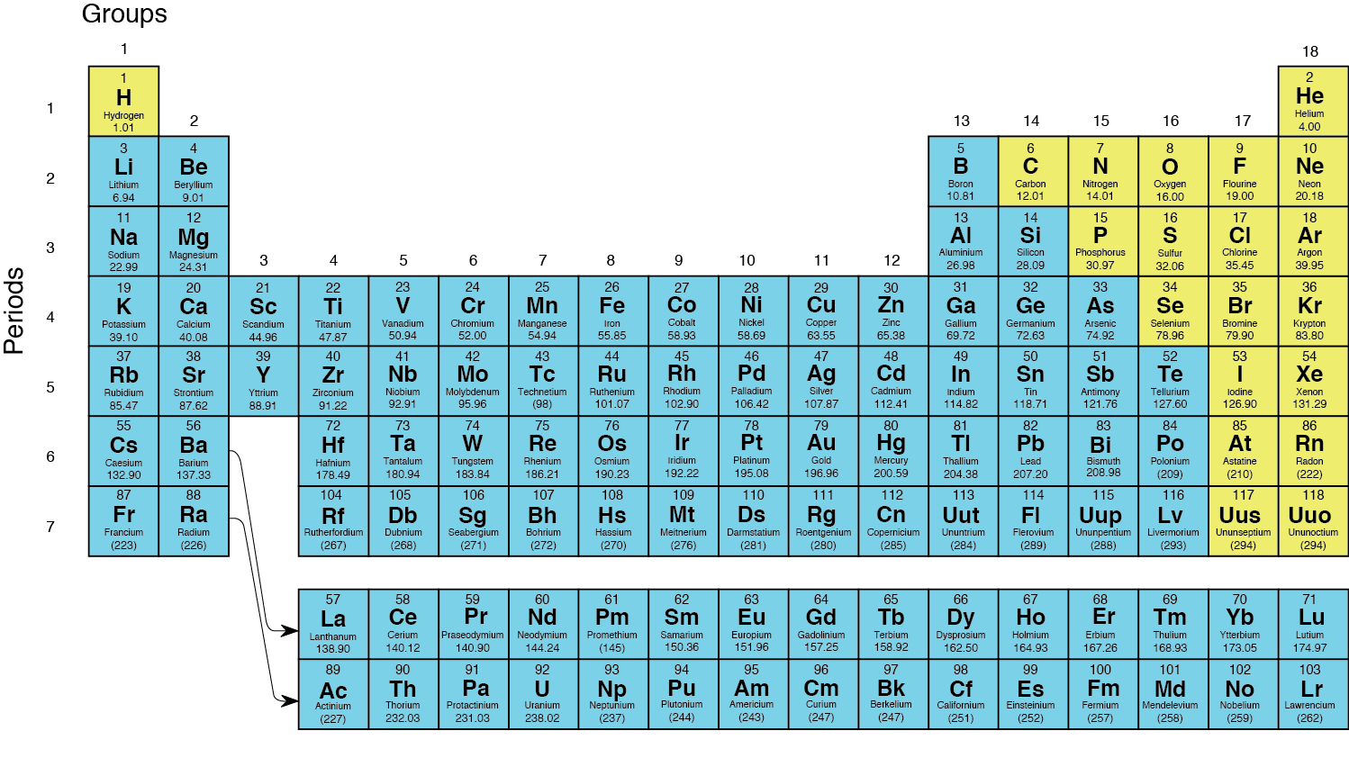 the periodic - Periodic Table Of Elements Metals