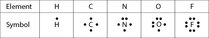 <p><strong>Fig. 2.28.</strong> Lewis dot symbols of nonmetal elements</p>