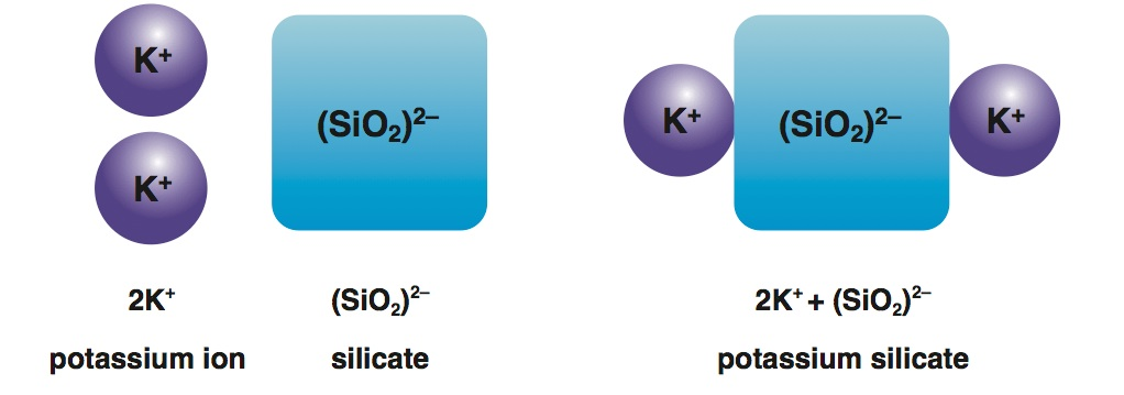 <p><strong>Fig. 2.31.</strong> (<strong>A</strong>) The formation potassium silicate</p>