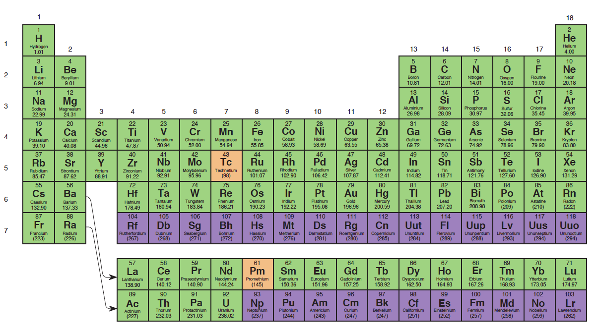 """<p><strong>Fig. 2.25.</strong> <span style=""""font-size: 12.7272720336914px; line-height: 1.538em;"""">The periodic table of the elements (2014). This periodic table shows naturally occurring elements in green. Elements in orange are byproducts of nuclear reactors. Elements in purple are manmade.</span></p>"""