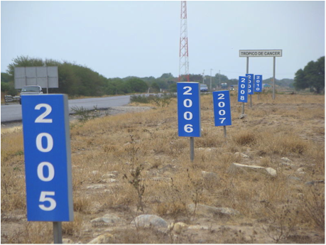 <p><strong>SF Fig. 1.10. </strong>The location of the Tropic of Cancer crossing a Mexican highway changes over time. The years on the signs show the movement of the Tropic of Cancer.</p>