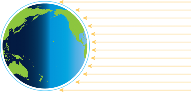 <p><strong>Fig. 2.43.</strong> From the equator to the poles, the sun's rays meet Earth at smaller and smaller angles.</p><br />
