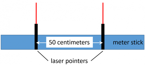 <p><strong>Fig. 6.17.</strong> Diagram of laser pointer measuring device, with 50 centimeters between the laser beams.</p><br />