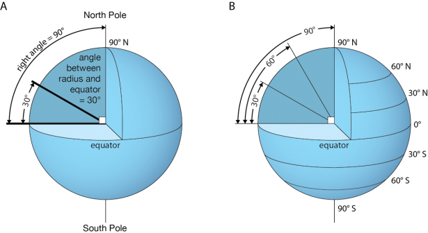 <p><strong>Fig. 1.10. </strong>(<strong>A</strong>) Latitude is determined by the angle between a point on the earth's surface and the equator. Latitude angles are between 0° and 90°. (<strong>B</strong>) Connecting all the points on earth's surface that are at 30° and 60° angles from the equator in each hemisphere creates these imaginary parallels of latitude.</p><br />