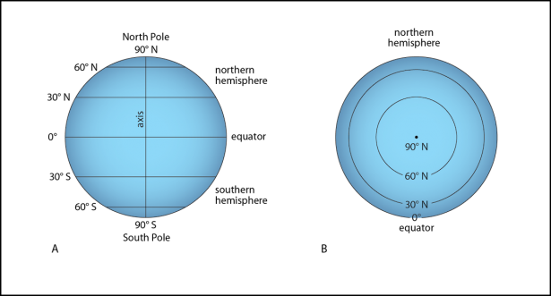 <p><strong>Fig. 1.11.</strong> The equator and the parallels of latitude (A) are equally spaced as see in an equatorial view of the world and (B) can be seen to form complete circles when viewed from the north or south pole.</p><br />
