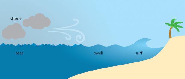 <p><strong>Fig. 4.16.</strong> Transition from unorganized seas to swells</p><br />