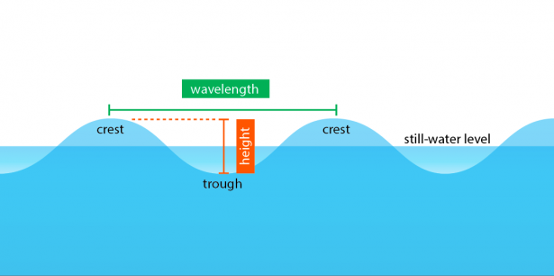 <p><strong>Fig. 4.2.</strong> Profile of a standing water wave</p><br />