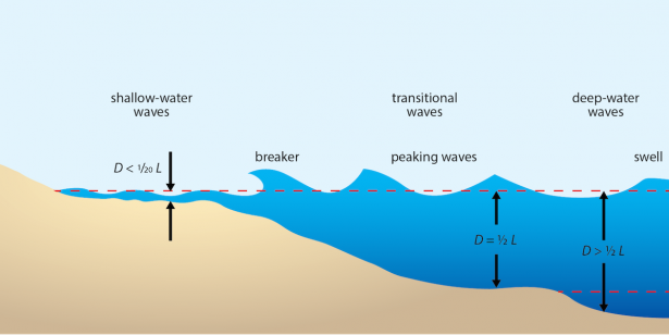 <p><strong>Fig. 4.20.</strong> Waves change as they approach the shore.</p><br />