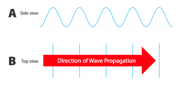 <p><strong>Fig. 4.3.</strong> Diagram showing two views of waves. The side view (<strong>A</strong>) shows a wave profile with several crests and troughs. The top view (<strong>B</strong>) shows the same waves with vertical lines representing the wave crests traveling in the direction represented by an arrow.</p><br />