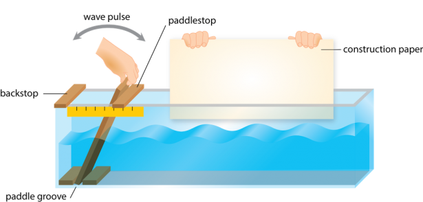 <p><strong>Fig. 4.5.</strong> Making a watermarked wave profile picture in a long wave tank (This image is not to scale; the paddle, paddlestop, and ruler have been enlarged relative to the size of the tank.)</p><br />