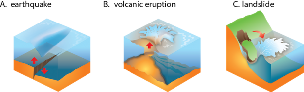 <p><strong>Fig. 5.30.</strong> Tsunamis are caused by large displacements of water in the ocean.</p><br />