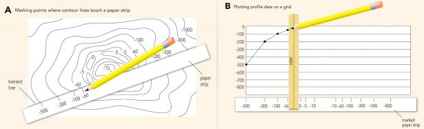 <p><strong>Fig. 7.43.</strong> Constructing a profile drawing from a transect line drawn on a contour map</p><br />