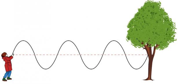 "<p><strong>SF Fig. 7.1.</strong> (<strong>B</strong>) Secondary or ""S"" waves have motion perpendicular to the direction of the waive, similar to a rope.</p><br />"