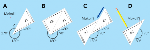 <p><strong>Fig. 8.30.</strong> Use your navigation triangles to transfer compass bearings between reference points and the compass rose. Note that the two longer X-marked edges always remain parallel and opposite from each other.</p><br />