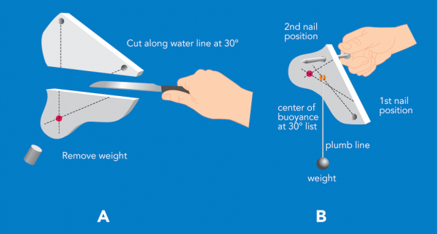 <p><strong>Fig. 8.51.</strong> Find the center of buoyancy at 30˚ list by (<strong>A</strong>) cutting each model in two along the 30˚ waterline and (<strong>B</strong>) hanging the model from new nail positions.</p><br />