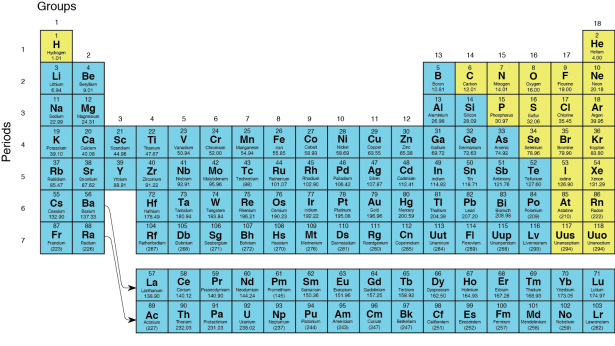<p><strong>Fig. 2.12.</strong> The periodic table of the elements (2014). This periodic table shows metal elements in blue and nonmetal elements in yellow.</p><br />