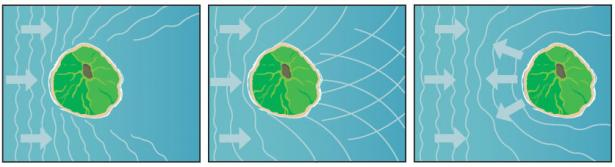 <p><strong>Fig. 2.13.</strong>&nbsp;(<strong>B</strong>) Islands can block, refract, or reflect waves and ocean swells.</p><br />