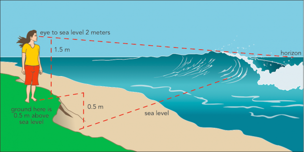 <p><strong>SF Fig. 4.5.</strong> Depiction of a method for estimating wave height by knowing your height above sea level</p><br />