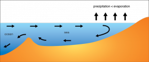 <p><strong>Fig 2.21.</strong> (<strong>A</strong>) Thermohaline circulation in the Mediterranean Sea is driven by high rates of evaporation. Salty dense water sinks and less dense water from the Atlantic ocean basin flows into the sea.</p><br />