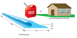 <p><strong>Fig. 4.17.</strong> Energy comparison between a wave with a height of 2 m and a wavelength of 14 m breaking over 2 km, a gallon of gasoline, and an average home's daily use shows that the three are relatively equivalent.</p><br />