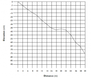 <p><strong>Fig. 5.15.</strong> Sample beach profile of one transect line.</p>