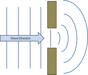 <p><strong>Fig. 5.8.</strong> Wave diffraction through an opening in a barrier. The wave fronts appear to bend around the edge of each of the barriers.</p><br />