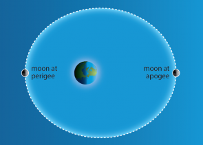 <p><strong>Fig. 6.12.</strong> The elliptical orbit of the moon around the earth. At perigee the moon is closest to the earth, at apogee the moon is furthest from the earth. The distance between the earth and moon is not to scale and the moon's orbit has been greatly exaggerated.</p><br />