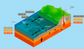 <p><strong>Fig. 7.21.</strong> Seafloor spreading and the formation of transform faults.</p><br />