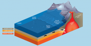 <p><strong>Fig. 7.23.</strong> Subduction of the Nazca Plate below the South American Plate, forming the composite volcanoes that make up the Andes Mountains.</p><br />