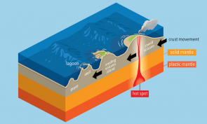 <p><strong>Fig. 7.25.</strong> Formation of volcanic islands</p><br />