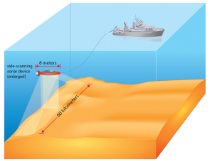 <p><strong>Fig. 7.52.</strong> Swath mapping enables scientists to collect data over a large area of the seafloor.</p>