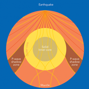 <p><strong>SF Fig. 7.4.</strong> This diagram shows hypothetical S and P wave propagation through the earth from an earthquake. P waves (arrows in yellow) can penetrate through the mantle and core, but S waves (arrows in red) can only travel through the mantle.</p><br />