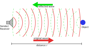 <p><strong>Fig. 8.24.</strong> (<strong>B</strong>) Reflected sound waves emitted by a sonar instrument helps detects a distant object underwater.</p>