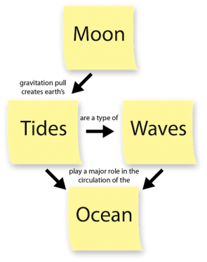 "<p><strong>Fig. 1.2.</strong>&nbsp; A concept map created using the words moon, tides, wave, and ocean. Words are connected with arrows and words. Linking words form sentences between terms for example, ""Tides <em>are a type of</em> Wave"".</p>"