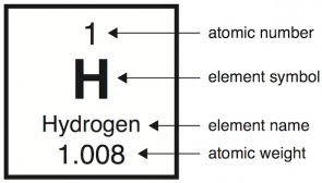 <p><strong>Fig. 2.13.</strong> The listing for hydrogen in the periodic table</p>