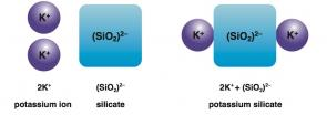 <p><strong>Fig. 2.31.</strong> (<strong>A</strong>) The formation potassium silicate</p><br />
