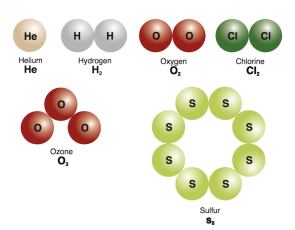 <p><strong>Fig. 2.8.</strong> Elements can be made of one atom, like He, or be elemental molecules, such as hydrogen (H<sub>2</sub>), oxygen (O<sub>2</sub>), chlorine (Cl<sub>2</sub>), ozone (O<sub>3</sub>), and sulfur (S<sub>8</sub>). Atoms are not drawn to scale.</p>